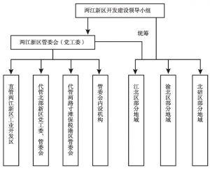 图3-1 两江新区管理架构