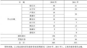 表1 近两年上海各区县跨国公司地区总部数量