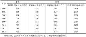 表3 上海与香港跨国公司地区总部数量比较