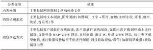 表1 移动阅读分类标准及描述