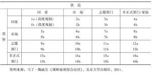 表1 三维度的混合福利经济(供给、融资和规制)框架