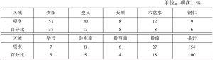 表10 2013年贵州体育赛事举办区域分布统计