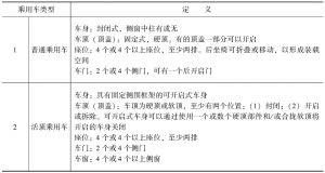 表4-1 乘用车的类型和定义