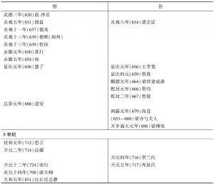 表3-1 百塔葬地的僧俗对比