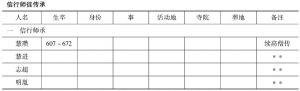 表4-2 三阶教信徒并相关人物时段分列简表