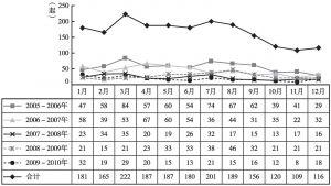 图3 危险化学品事故月度统计分布