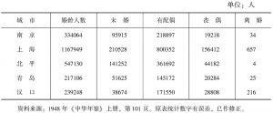 表1-7 南京等五城市女性婚姻状况