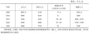 表11-10 四川省总人口、城镇人口和城镇化率预测