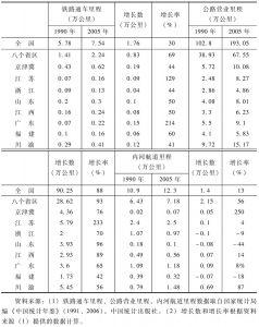 表3-1 八个省区交通基础设施发展规模