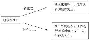 图7-1 共同体的承载转化对比