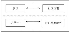 图7-2 社区治理工具性序列与社区居民人本身需求序列的关系