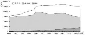 图13-3 农村就业的分化