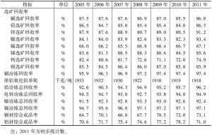 表9-4 2005~2011年有色金属主要技术经济指标