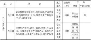 表9-7 我国再生金属生产企业区域分布概况
