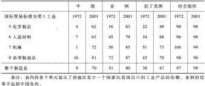 表5 根据地区和年度分类的产品渗透度