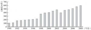 图3-5 1990~2008年河北省全社会旅客周转量变化情况