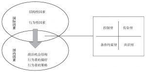 图2 国际因素的作用机制