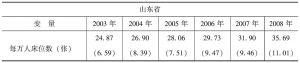 表4-1 相关变量统计描述
