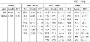 表2 2011年各省区铁路货运格局<superscript>*</superscript>