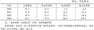 表1 发达经济体与新兴经济体未来经济总量预测