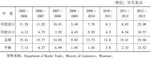 表2 印缅边贸概况
