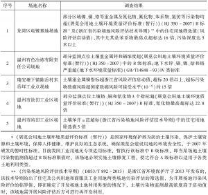 表1 温州市部分疑似污染工业企业场地初步环境调查结果