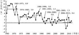 图1 实际GDP增长率(1965年以后的长期趋势)