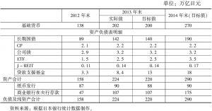 表1 日本银行基础货币目标与资产负债表变化