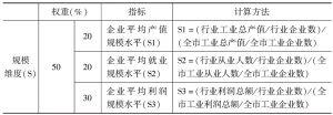 表4 中类行业优选排序的指标体系