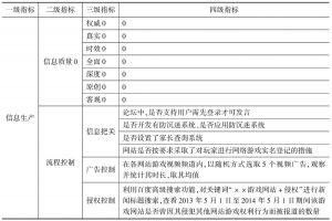 表1 环境监测责任四级指标