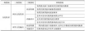 表3 文化传承责任四级指标