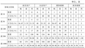表1 微博反腐事件消息转发+评论量排行榜