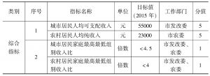 表1 南京市幸福都市工作目标指标体系(客观指标)