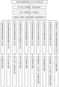 图1 南京市幸福都市建设(民生工作)领导小组组织体系