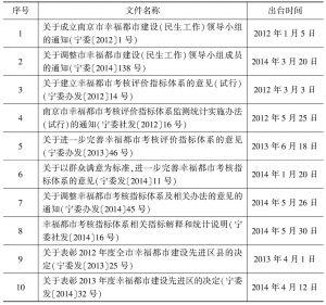 表4 南京市出台的幸福都市指标体系建设相关文件