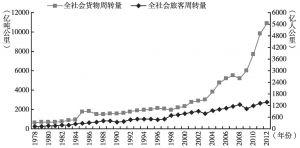 图6-8 1978~2012年河北省全社会旅客周转量和货物周转量变动趋势