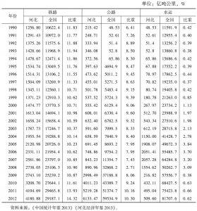 表6-17 1990~2012年河北省全社会货物周转量分担构成
