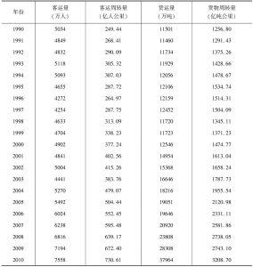 表8-5 铁路交通运输变化情况