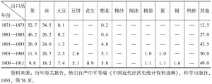 表14-2 十二项主要出口货物所占出口总值的百分比(1871—1911)