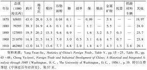 表14-4 中国主要进口货占进口总值的百分比(1870—1910)