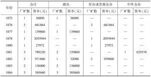 表14-6 清末中国民族工业厂矿数及资本