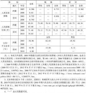 表1-2 西藏自治区人类发展指标值