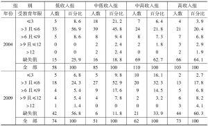表1-7 15~65岁样本人口的受教育年限