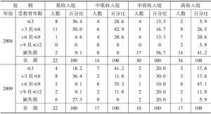表1-8 7~18岁样本人口的受教育年限
