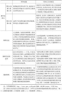 表1 两个解释主体在居港权案件解释方法上的对比