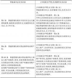 表1 香港基本法中经济制度的规定与《中英联合声明》有关内容对比表