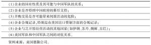 表4-26 中国企业的敏感因素