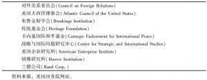表8-2 影响美国外交政策的重要思想库