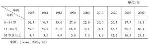 表2-2 中国人口结构变化趋势