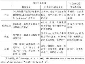 表2-1 新制度主义与其他范式的比较